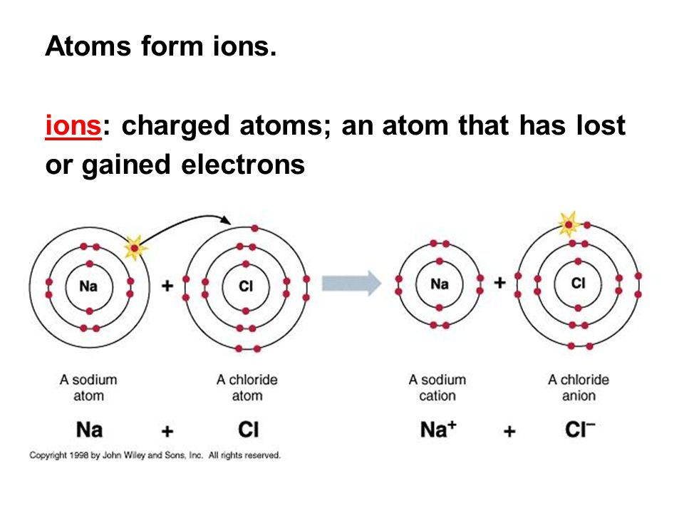 Atoms form ions. ions: charged atoms; an atom that has lost or gained electrons