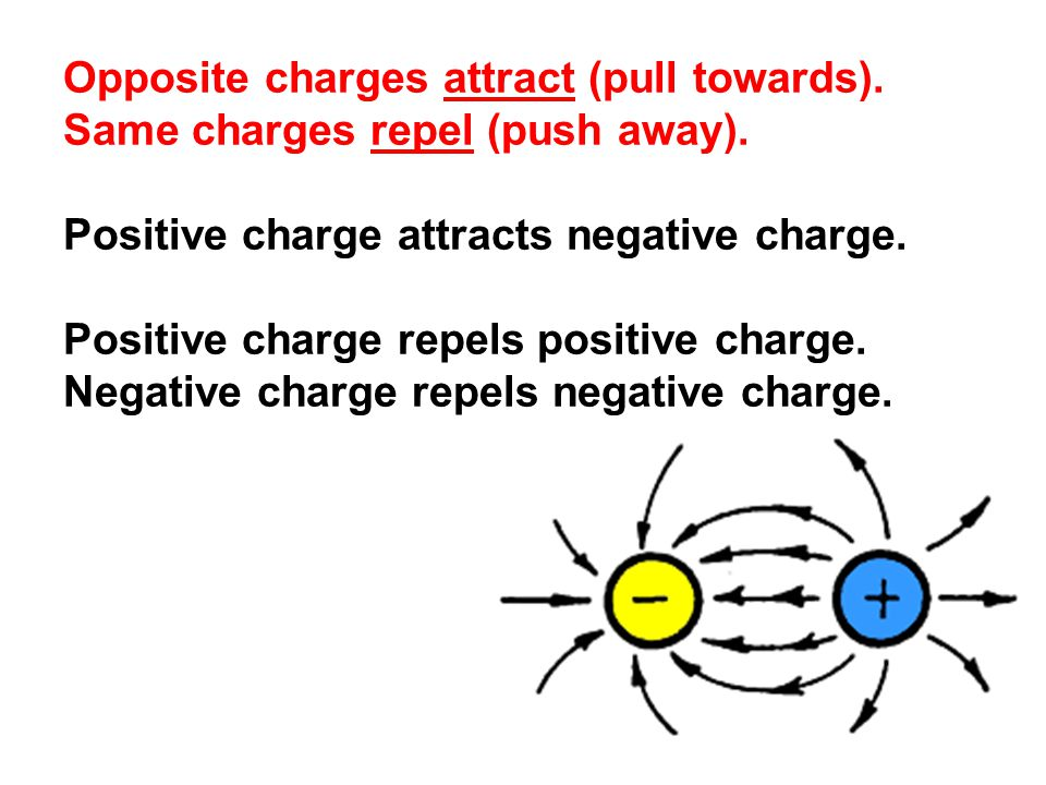 Opposite charges attract (pull towards). Same charges repel (push away).