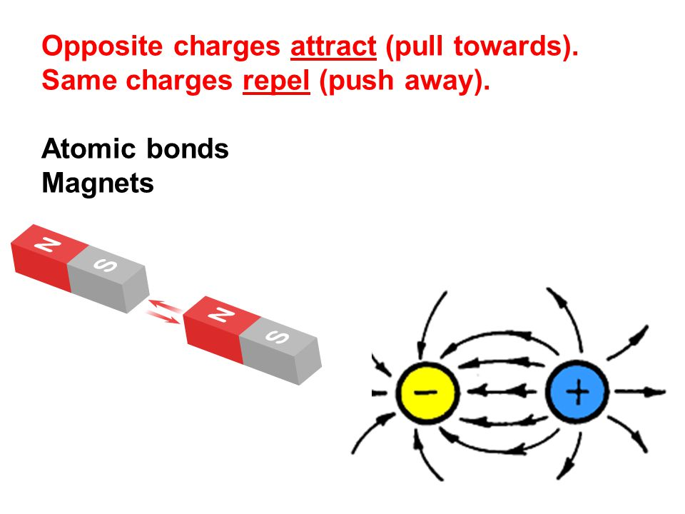 Opposite charges attract (pull towards). Same charges repel (push away). Atomic bonds Magnets