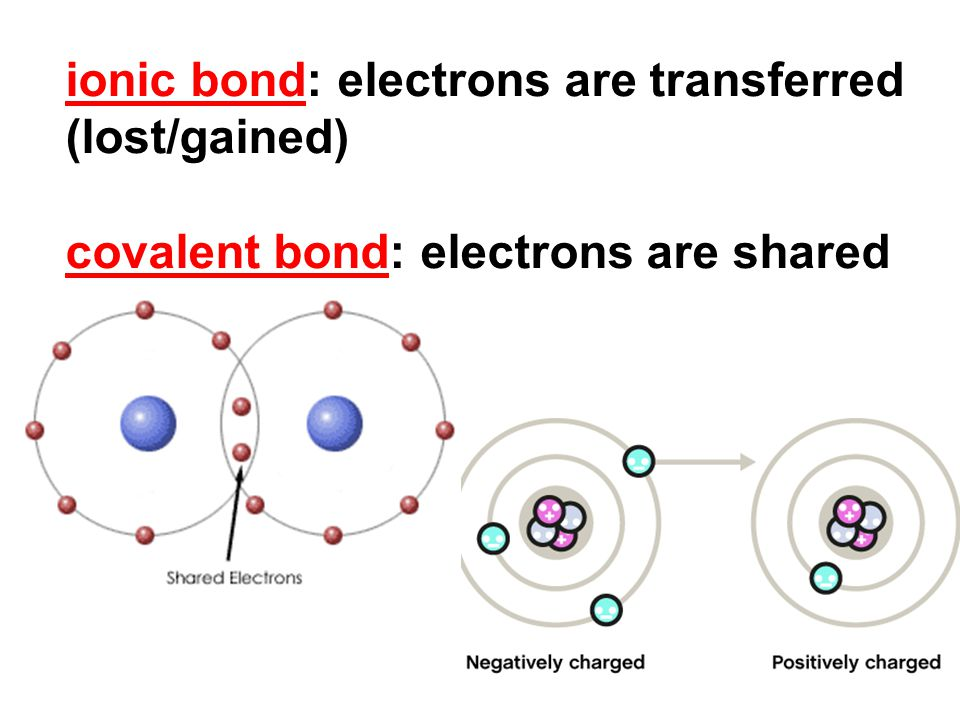 ionic bond: electrons are transferred (lost/gained) covalent bond: electrons are shared