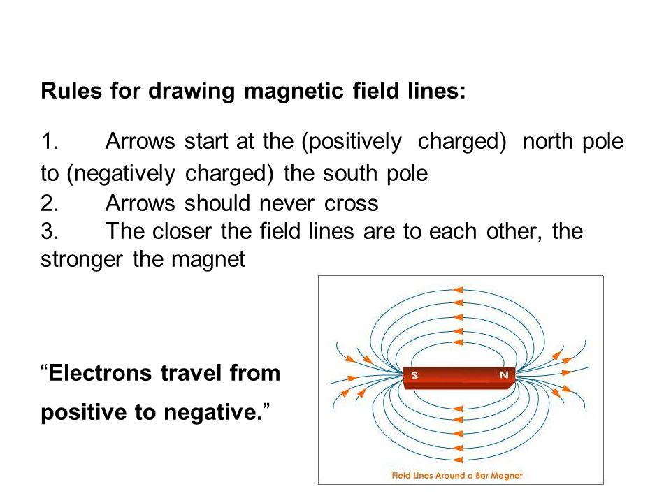 Rules for drawing magnetic field lines: