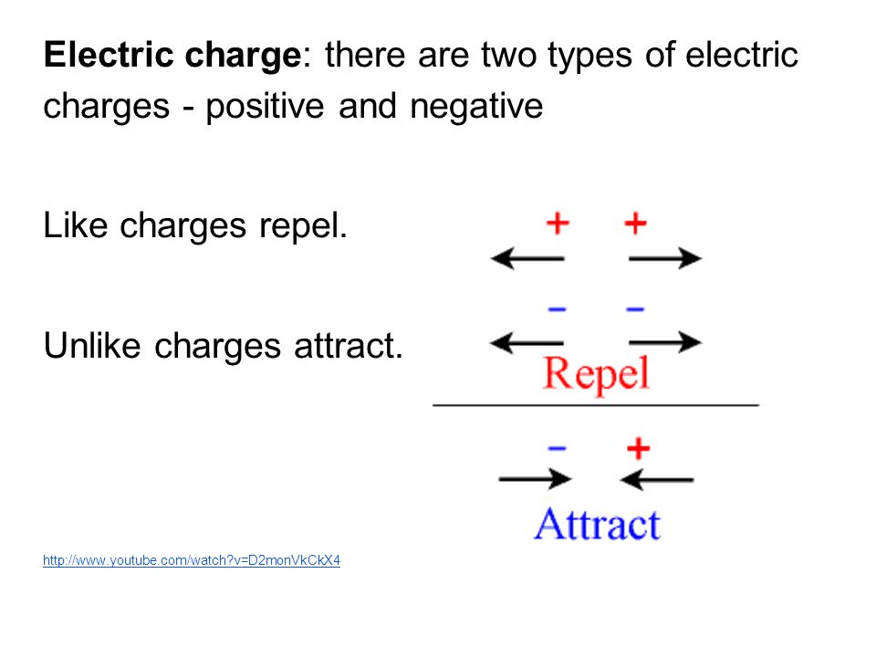 Unlike charges attract.