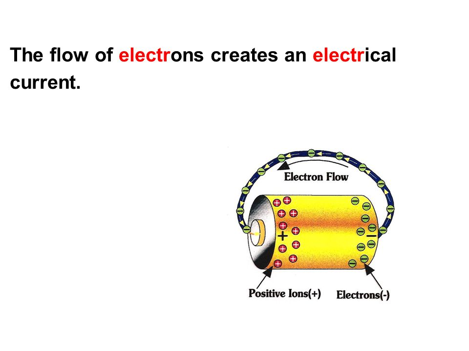 The flow of electrons creates an electrical current.