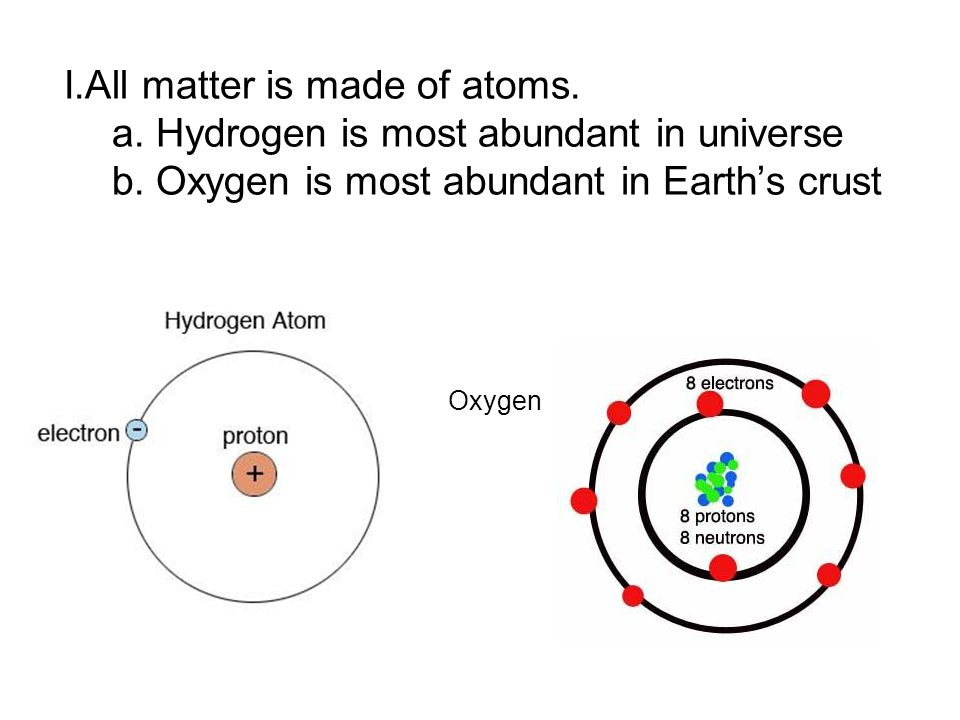 I.All matter is made of atoms.