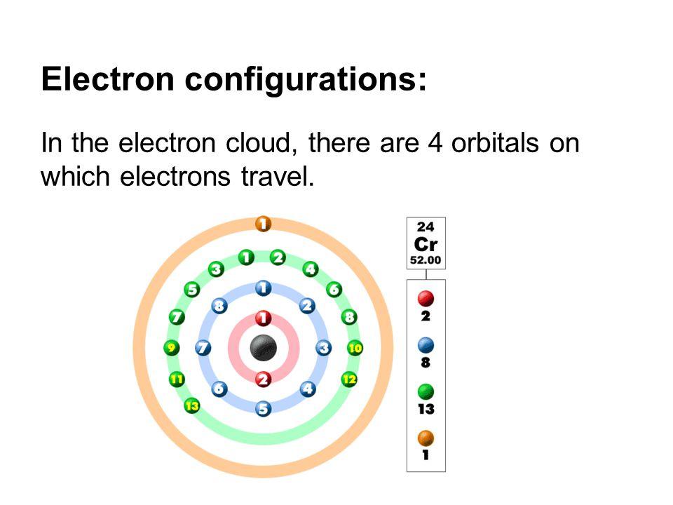 Electron configurations: