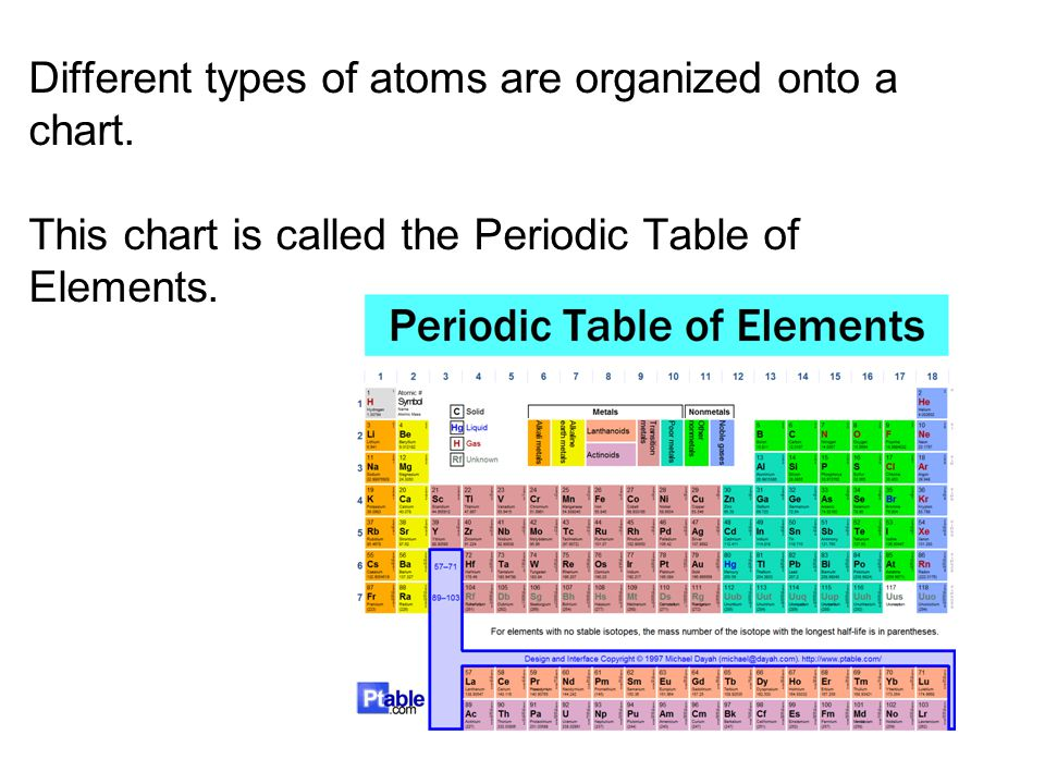 Different types of atoms are organized onto a chart