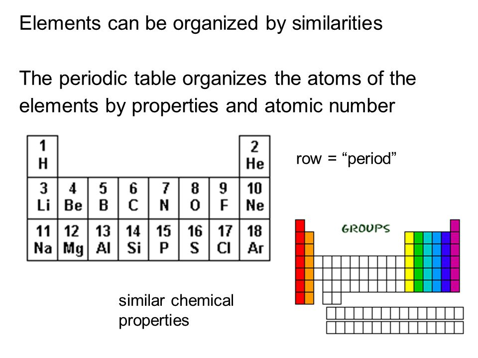 Elements can be organized by similarities