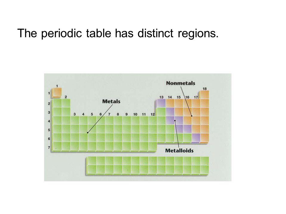 The periodic table has distinct regions.