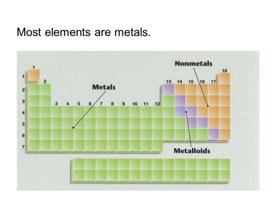 Most elements are metals.