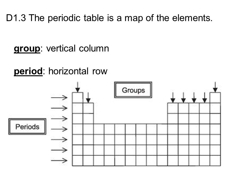 D1.3 The periodic table is a map of the elements.