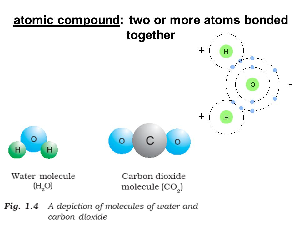 atomic compound: two or more atoms bonded together