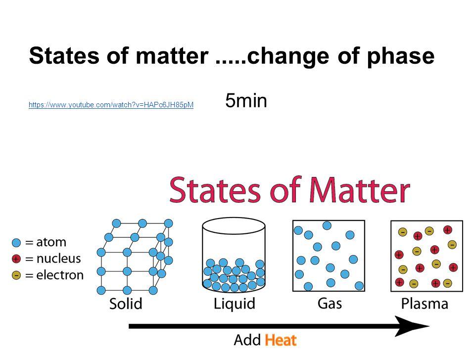 States of matter .....change of phase
