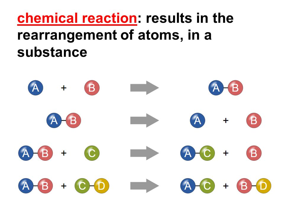 chemical reaction: results in the rearrangement of atoms, in a substance