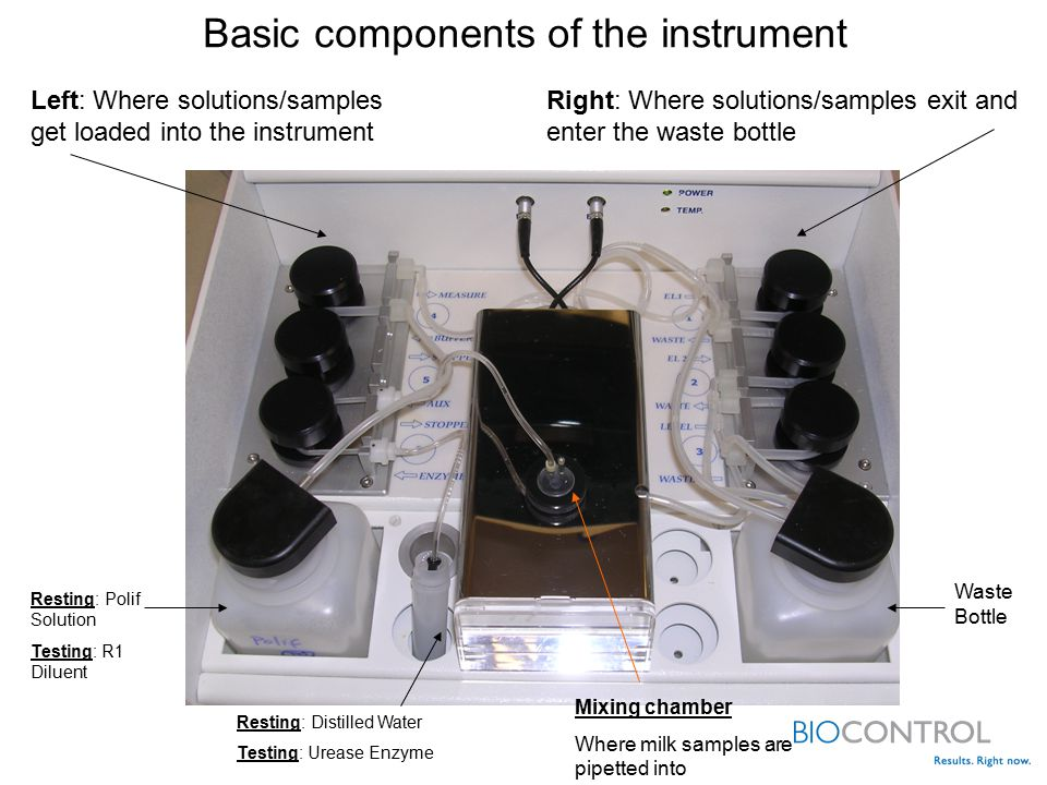 Basic components of the instrument