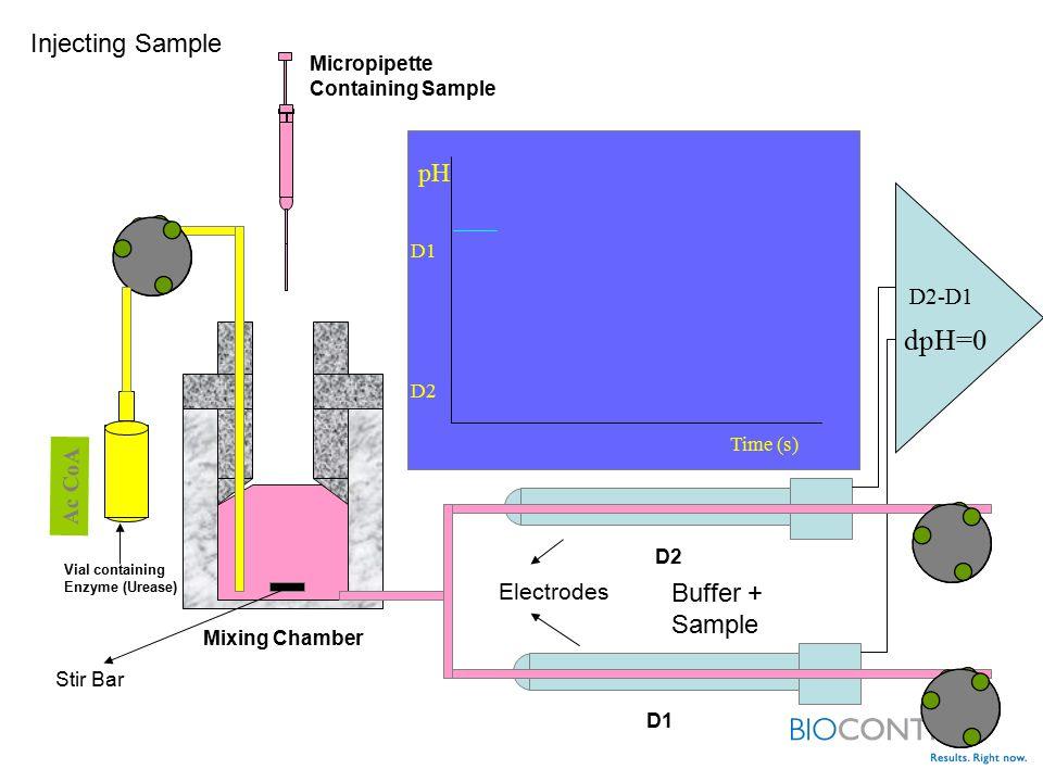 dpH=0 Injecting Sample pH Buffer + Sample D2-D1 Ac CoA Electrodes