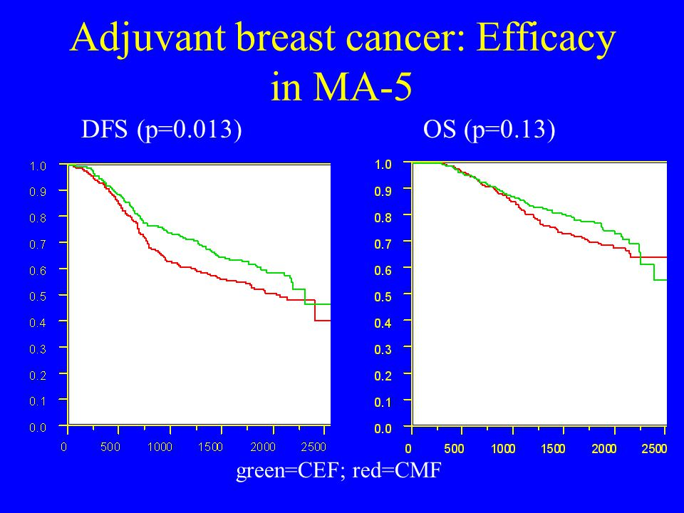 Adjuvant breast cancer: Efficacy in MA-5