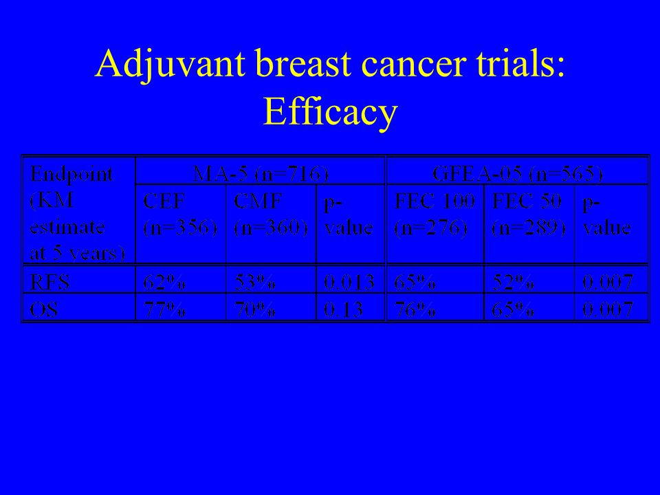 Adjuvant breast cancer trials: Efficacy