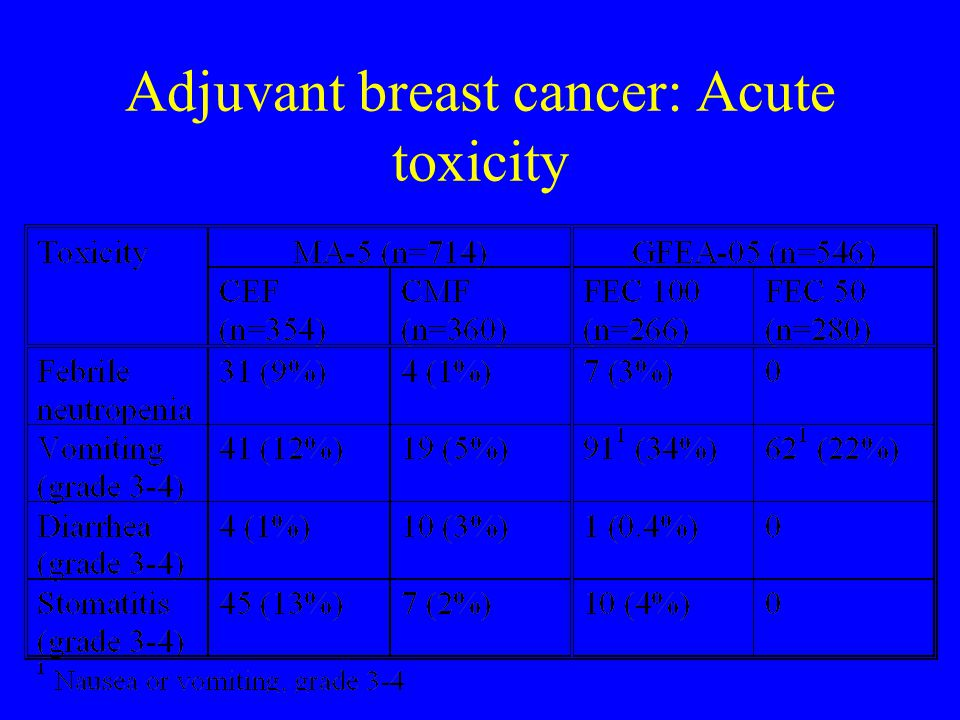 Adjuvant breast cancer: Acute toxicity