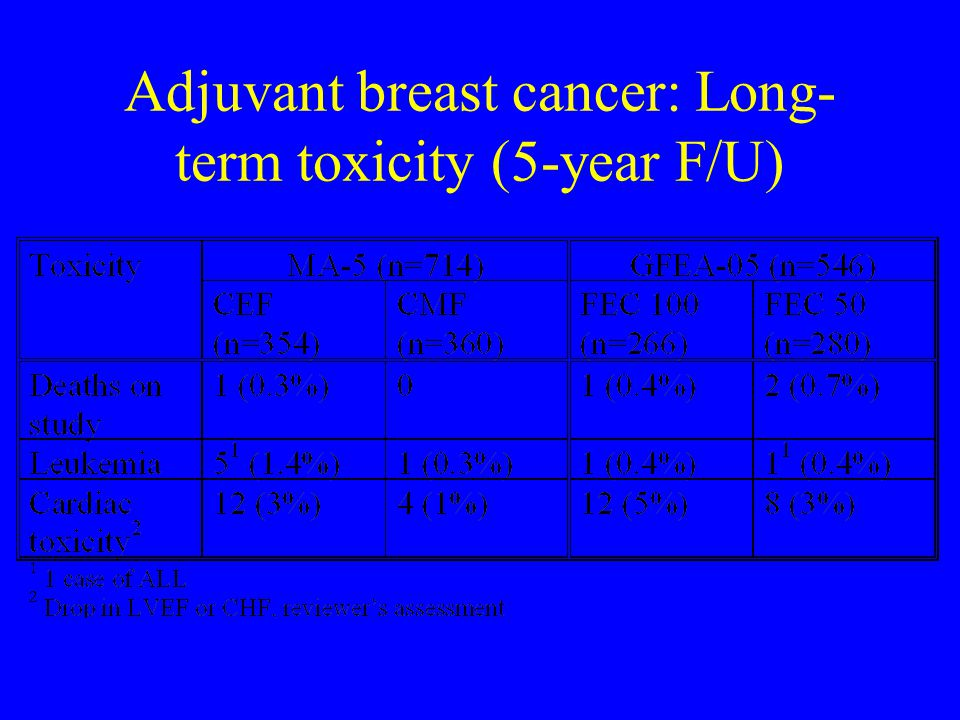 Adjuvant breast cancer: Long-term toxicity (5-year F/U)