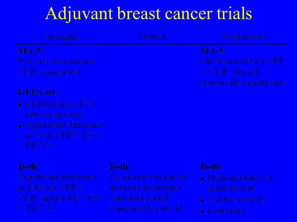 Adjuvant breast cancer trials