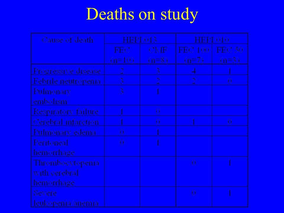 Deaths on study