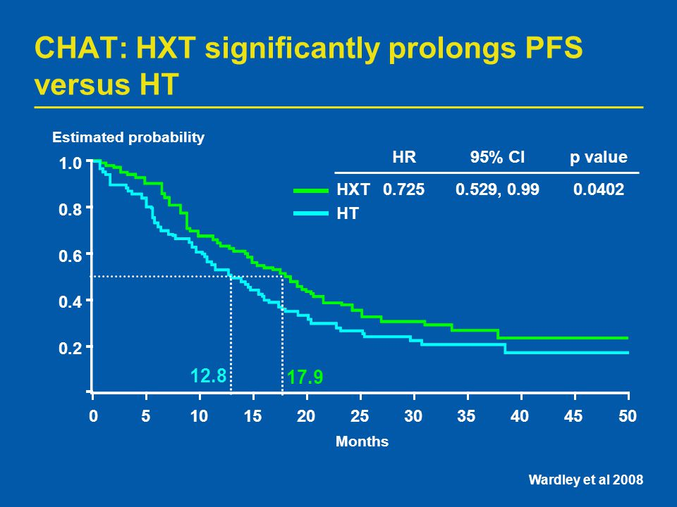 CHAT: HXT significantly prolongs PFS versus HT