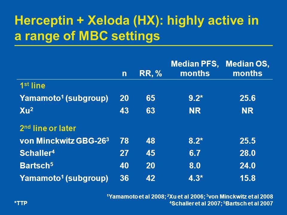 Herceptin + Xeloda (HX): highly active in a range of MBC settings