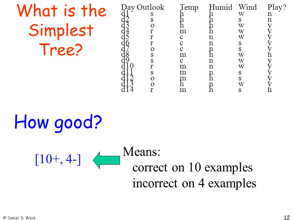 What is the Simplest Tree