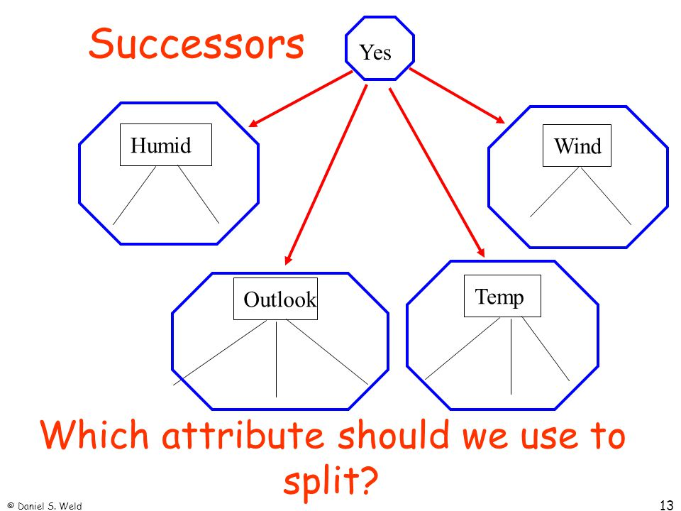 Which attribute should we use to split
