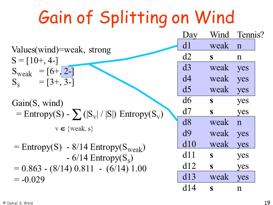 Gain of Splitting on Wind