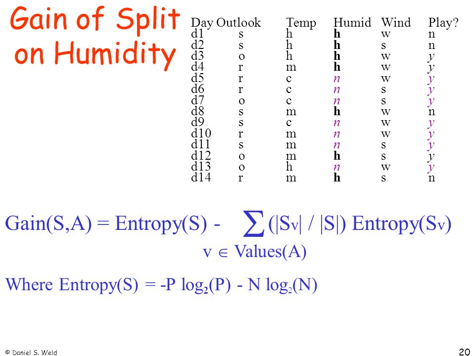Gain of Split on Humidity