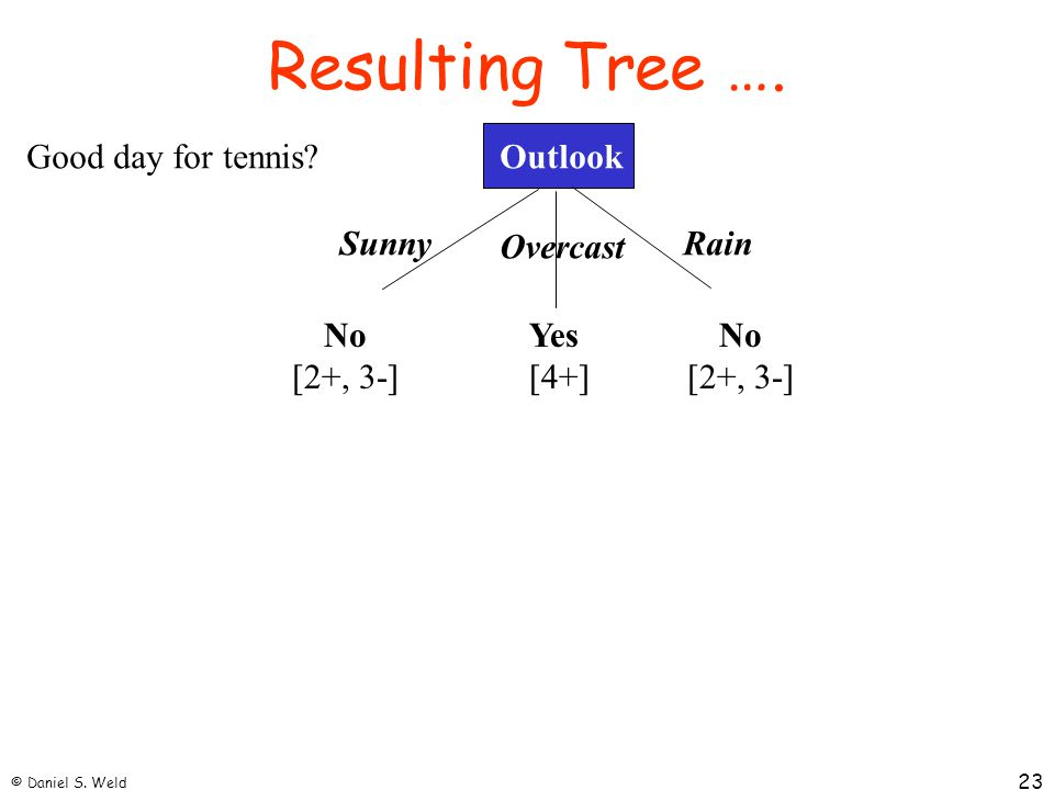 Resulting Tree …. Good day for tennis Outlook Sunny Overcast Rain No