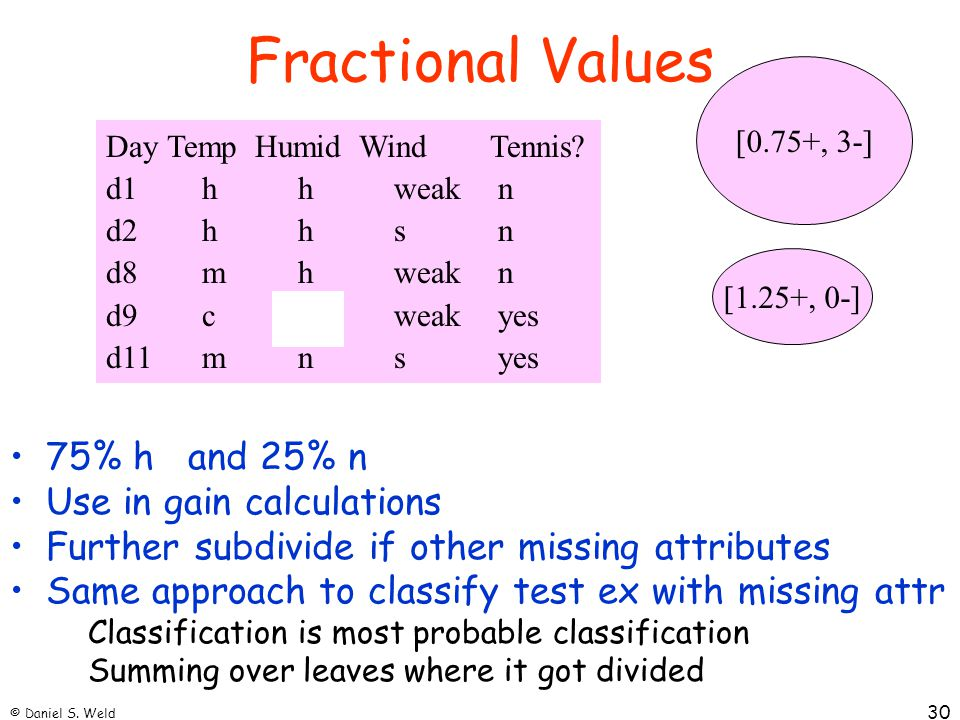 Fractional Values 75% h and 25% n Use in gain calculations
