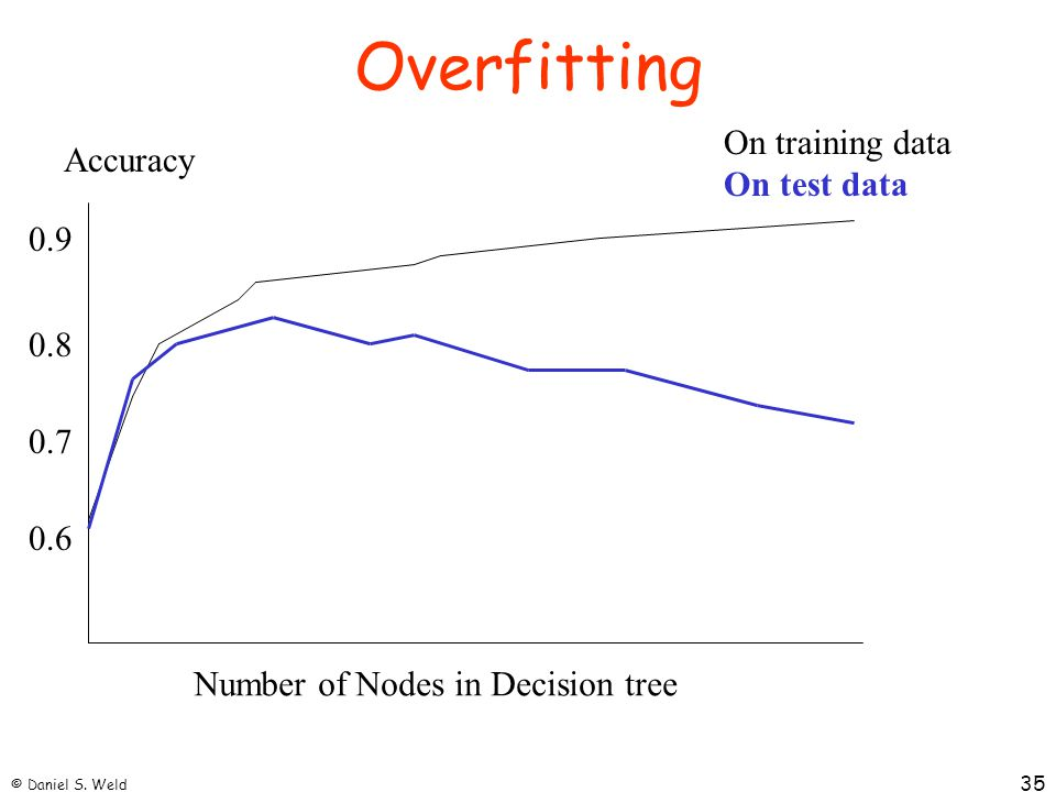 Overfitting On training data Accuracy On test data 0.9 0.8 0.7 0.6