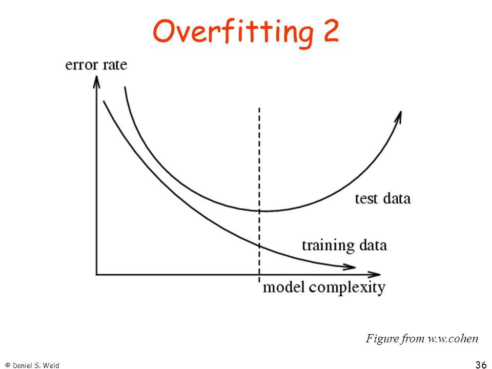 Overfitting 2 Figure from w.w.cohen © Daniel S. Weld