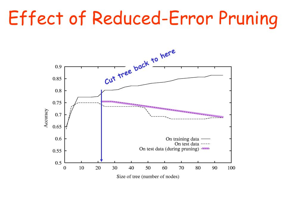 Effect of Reduced-Error Pruning