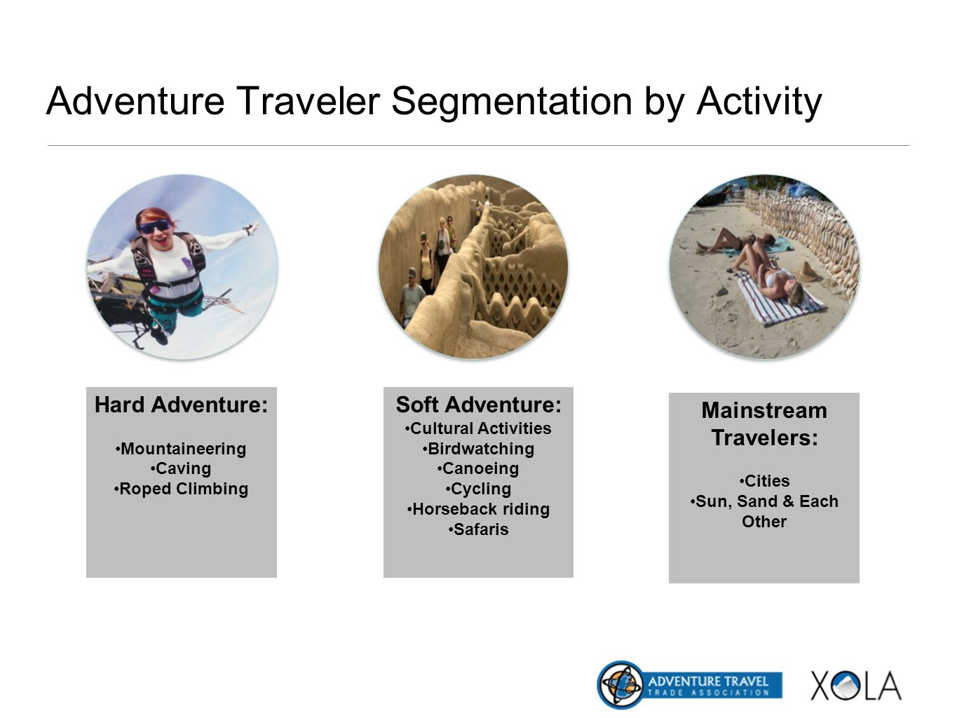Adventure Traveler Segmentation by Activity