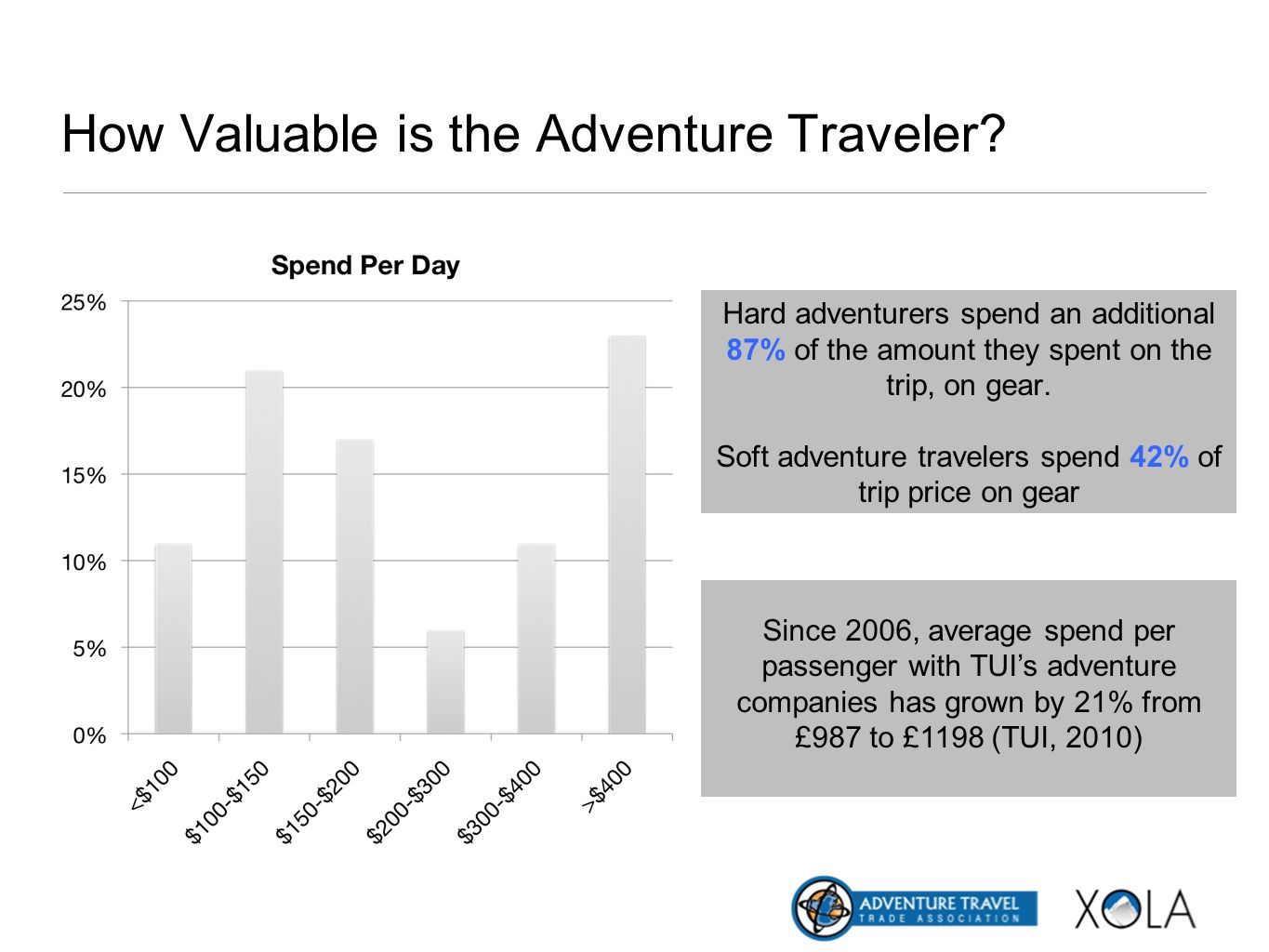How Valuable is the Adventure Traveler