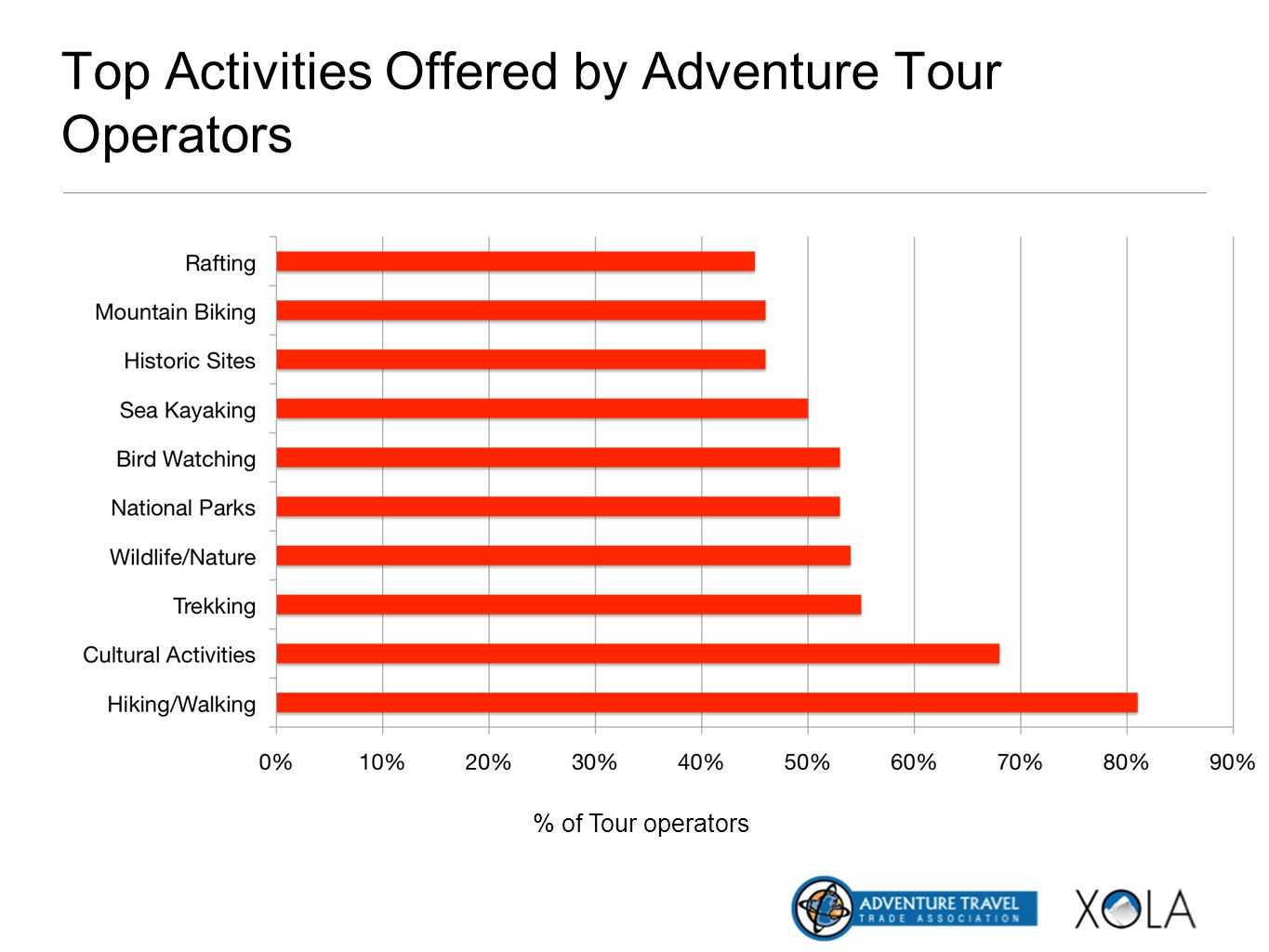Top Activities Offered by Adventure Tour Operators