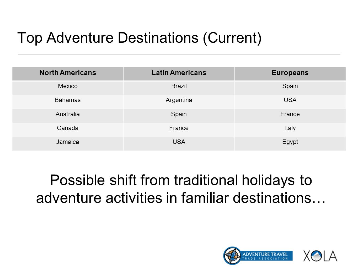 Top Adventure Destinations (Current)