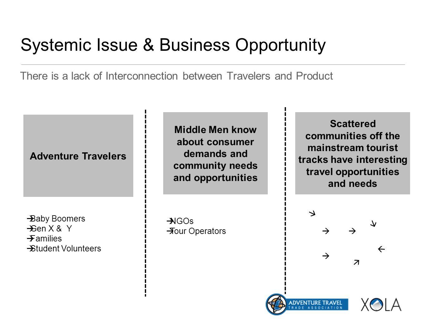 Systemic Issue & Business Opportunity