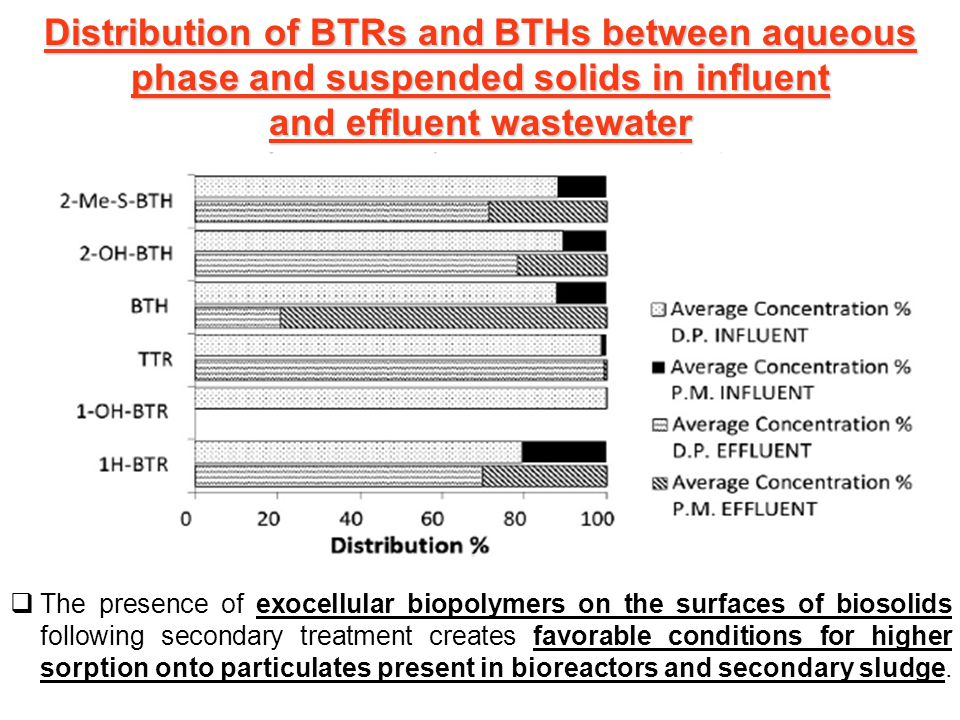 Distribution of BTRs and BTHs between aqueous phase and suspended solids in influent and effluent wastewater