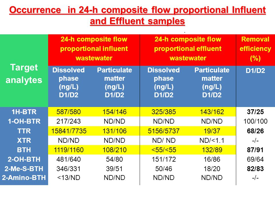 Occurrence in 24-h composite flow proportional Influent and Effluent samples