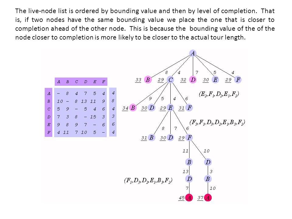 The live-node list is ordered by bounding value and then by level of completion. That is, if two nodes have the same bounding value we place the one that is closer to completion ahead of the other node. This is because the bounding value of the of the node closer to completion is more likely to be closer to the actual tour length.