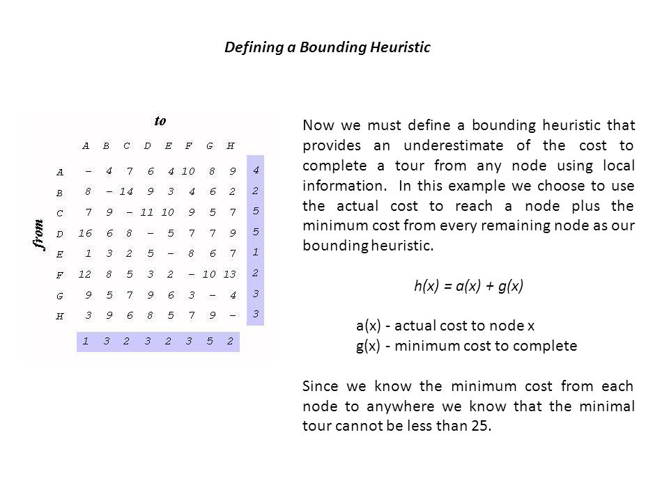 Defining a Bounding Heuristic