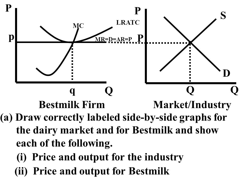 Draw correctly labeled side-by-side graphs for