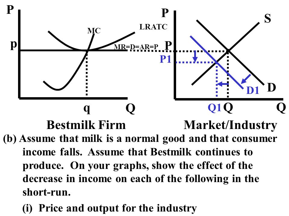 P Q S D p q Bestmilk Firm Market/Industry P1 D1 Q1
