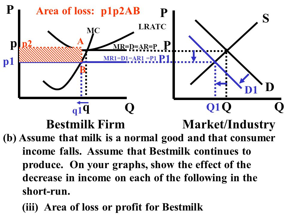 P Q S D p q Bestmilk Firm Market/Industry Area of loss: p1p2AB P1 p1