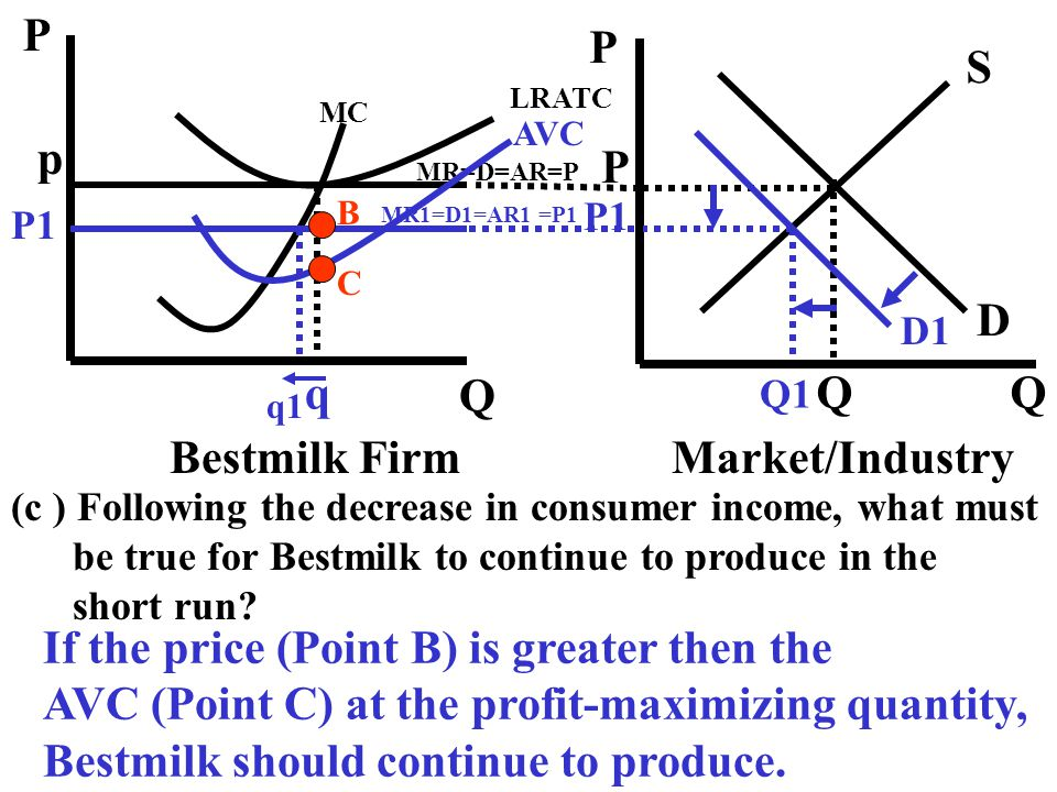 If the price (Point B) is greater then the