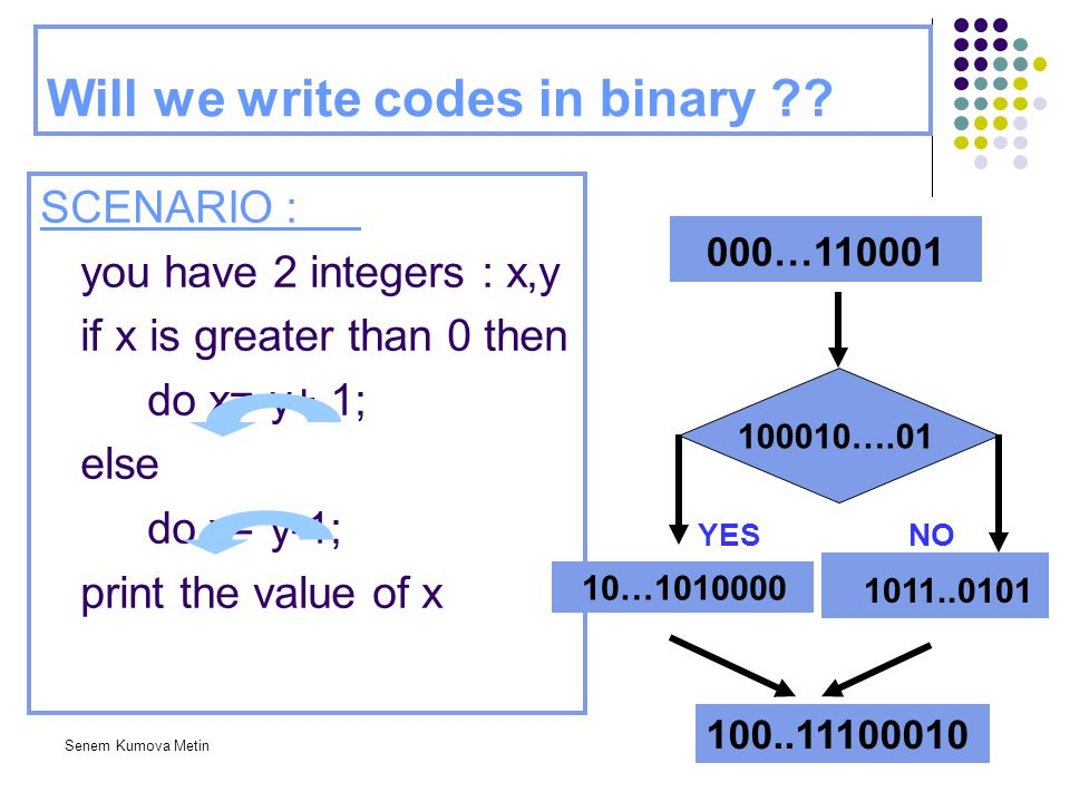 Will we write codes in binary